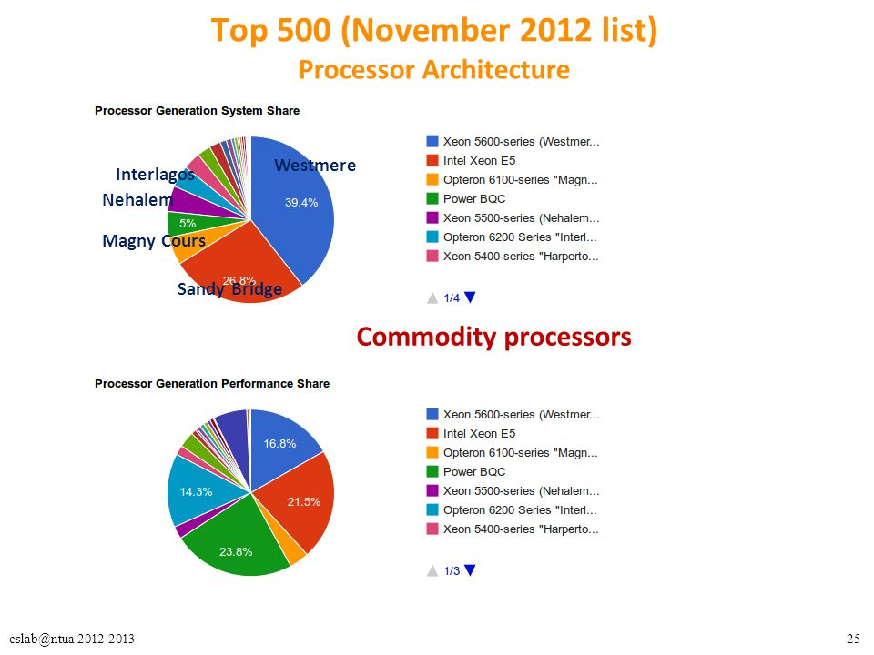 Top 500 (November 2012 list) Processor Architecture
