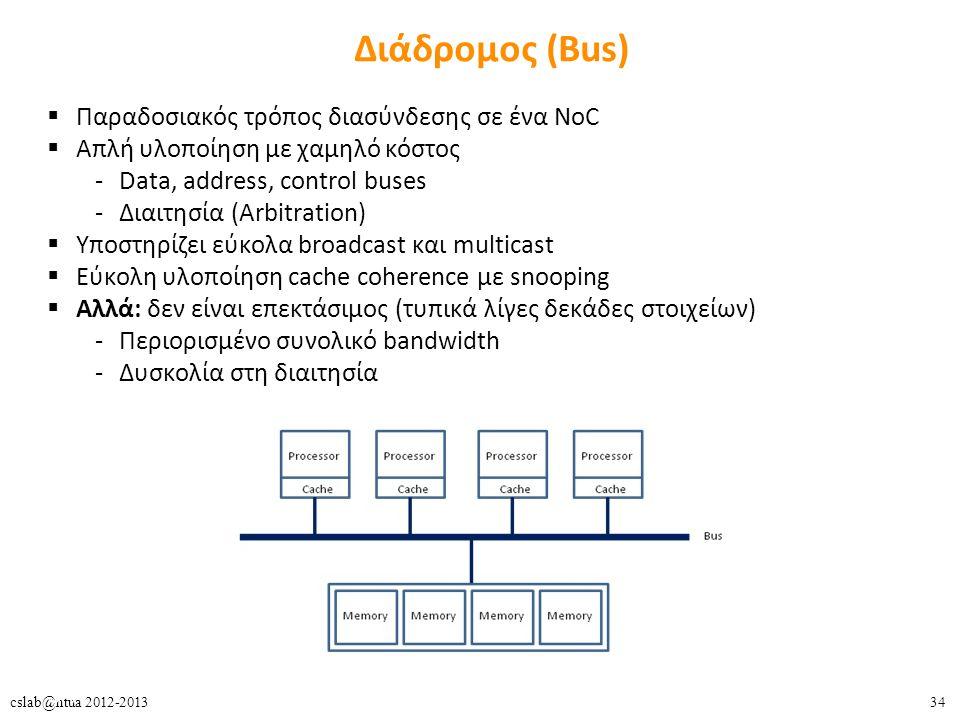Διάδρομος (Bus) Παραδοσιακός τρόπος διασύνδεσης σε ένα NoC