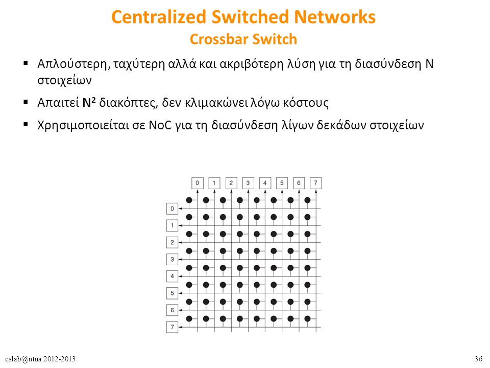 Centralized Switched Networks Crossbar Switch
