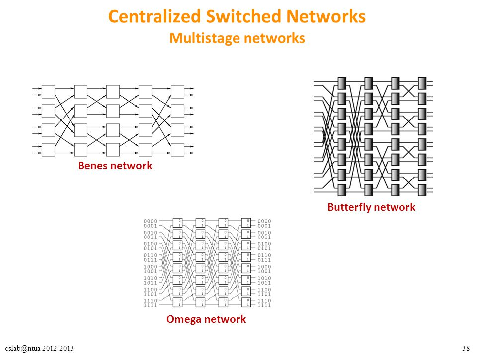 Centralized Switched Networks Multistage networks
