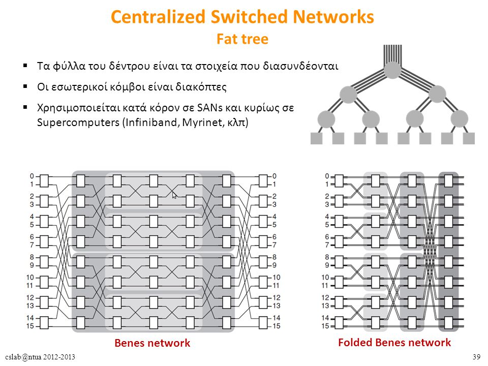 Centralized Switched Networks Fat tree