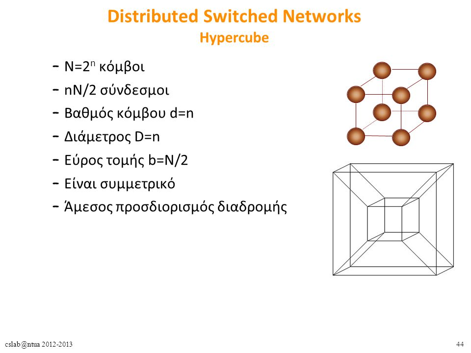 Distributed Switched Networks Hypercube