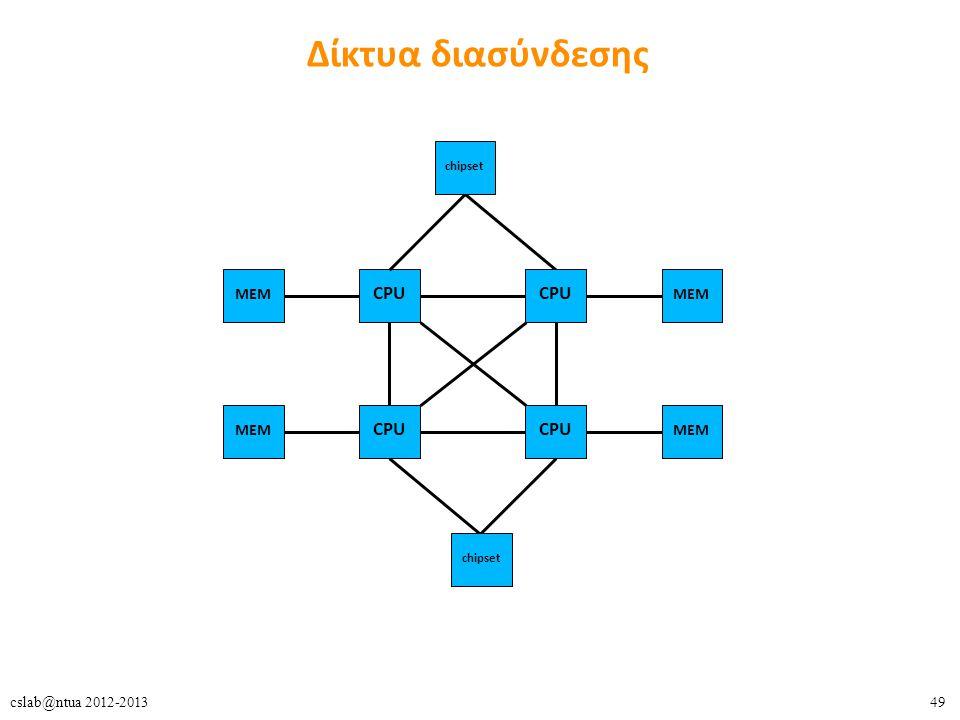 Δίκτυα διασύνδεσης chipset MEM CPU CPU MEM MEM CPU CPU MEM chipset