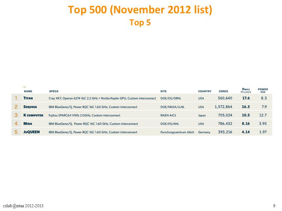 Top 500 (November 2012 list) Top 5