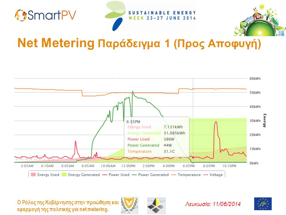 Net Metering Παράδειγμα 1 (Προς Αποφυγή)
