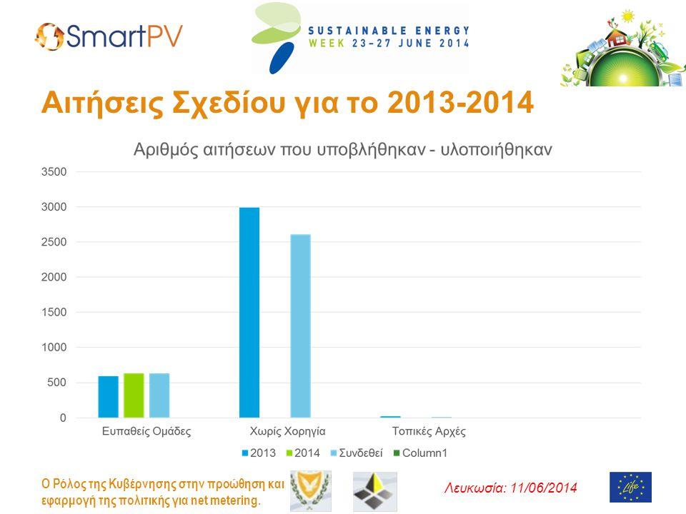 Αιτήσεις Σχεδίου για το 2013-2014