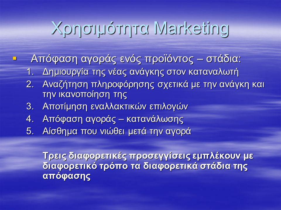 Χρησιμότητα Marketing