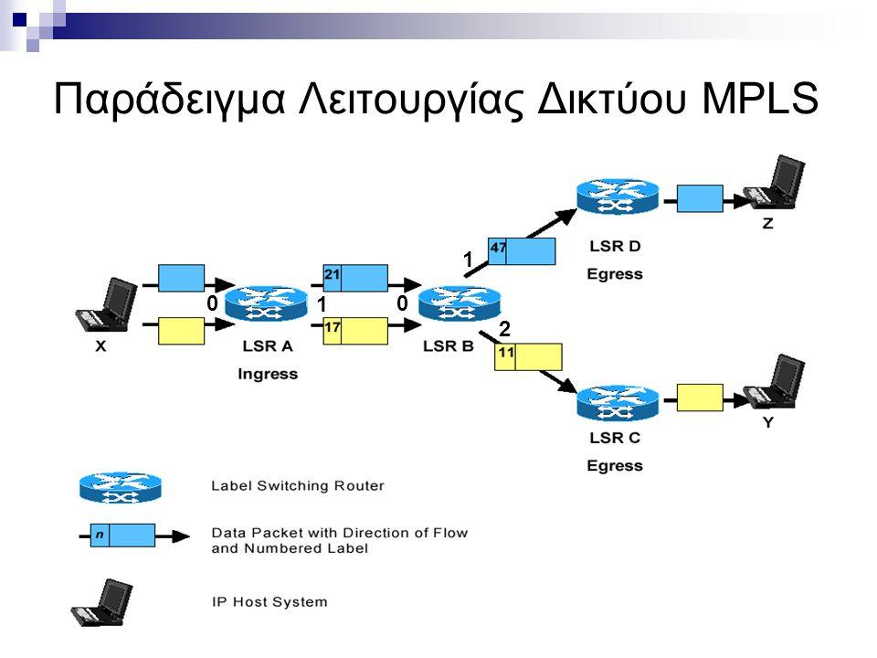 Παράδειγμα Λειτουργίας Δικτύου MPLS