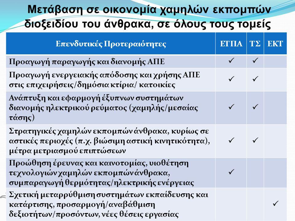 Επενδυτικές Προτεραιότητες ΕΤΠΑ ΤΣ ΕΚΤ