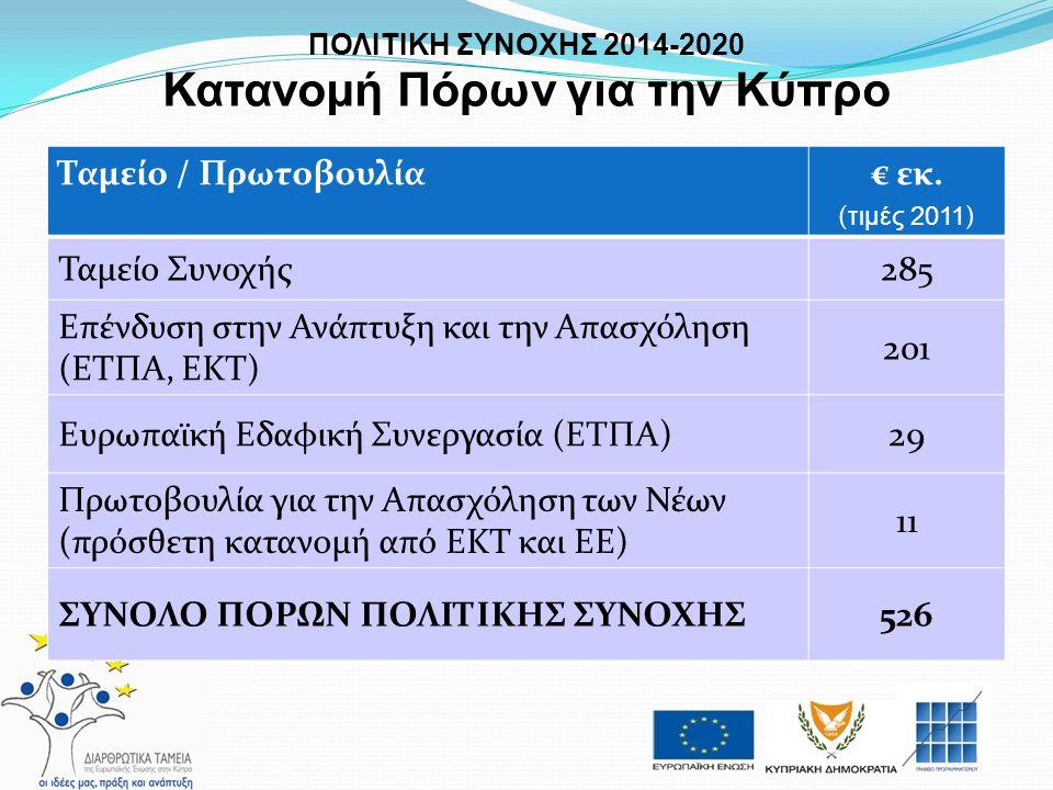 ΠΟΛΙΤΙΚΗ ΣΥΝΟΧΗΣ 2014-2020 Κατανομή Πόρων για την Κύπρο