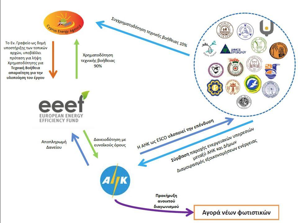 Προκαταρκτικές εργασίες και πλήρης αίτηση στο EEEF