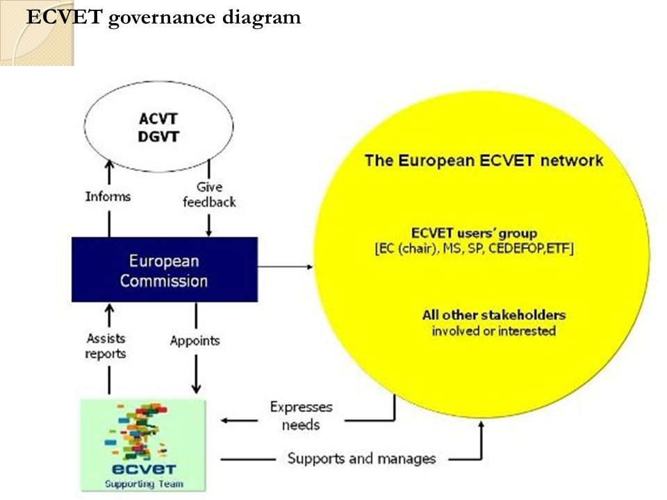 ECVET governance diagram