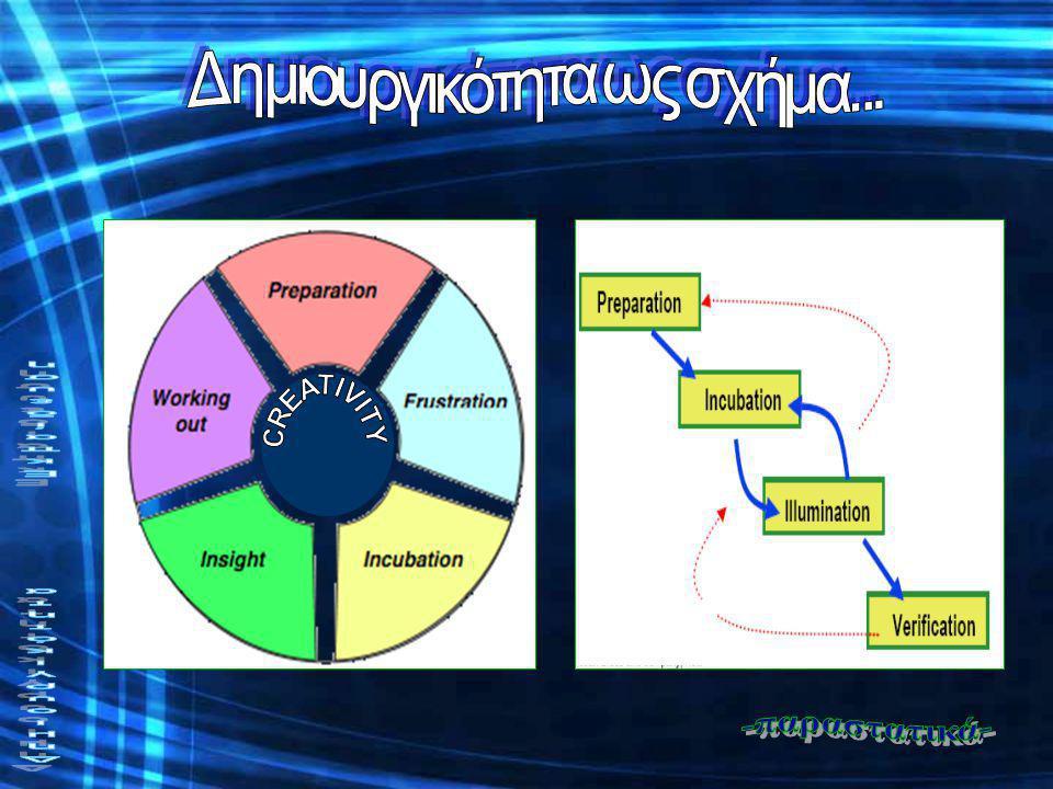 Δημιουργικότητα ως σχήμα... Δημιουργικότητα Εκπαίδευση