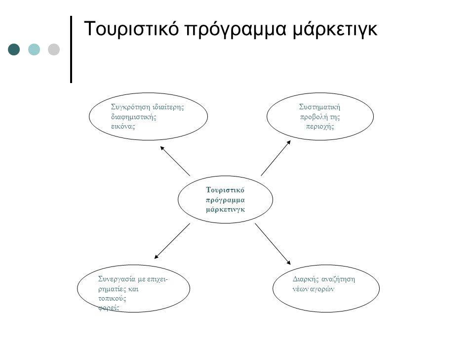 Τουριστικό πρόγραμμα μάρκετιγκ