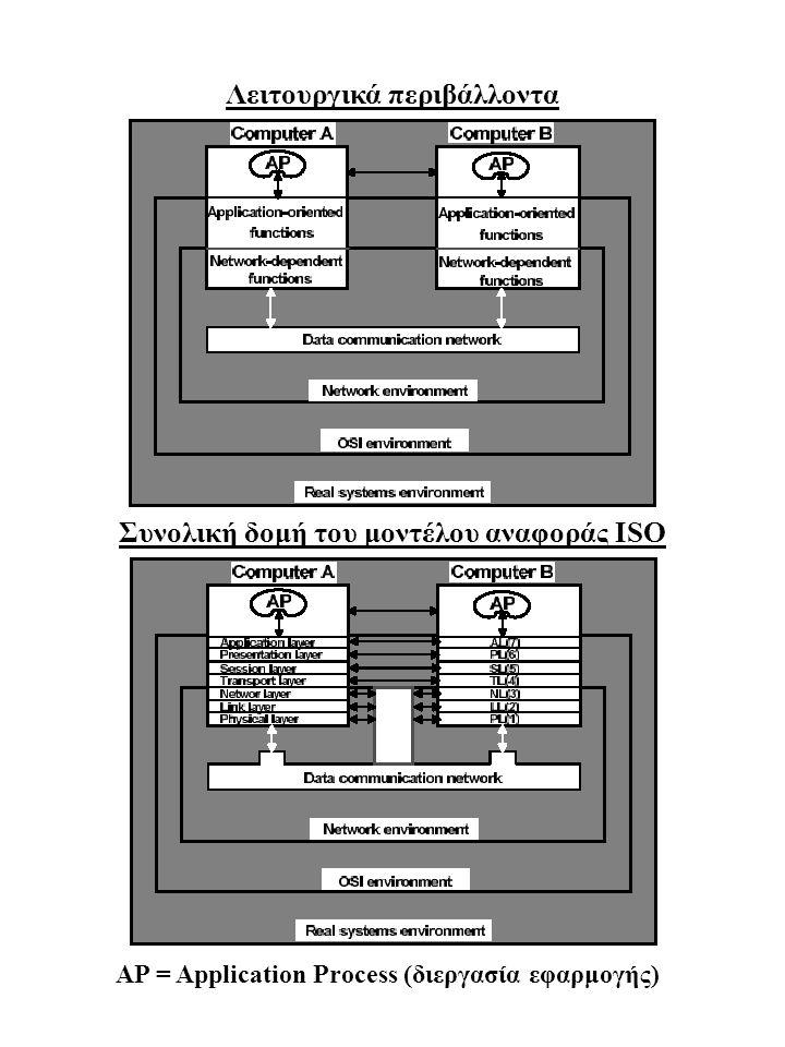 Λειτουργικά περιβάλλοντα Συνολική δομή του μοντέλου αναφοράς ISO