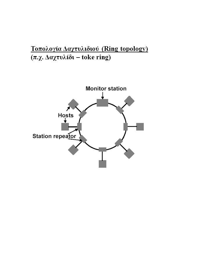 Toπολογία Δαχτυλιδιού (Ring topology)