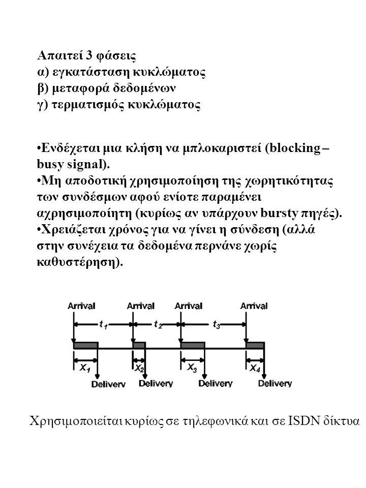 Απαιτεί 3 φάσεις α) εγκατάσταση κυκλώματος. β) μεταφορά δεδομένων. γ) τερματισμός κυκλώματος.