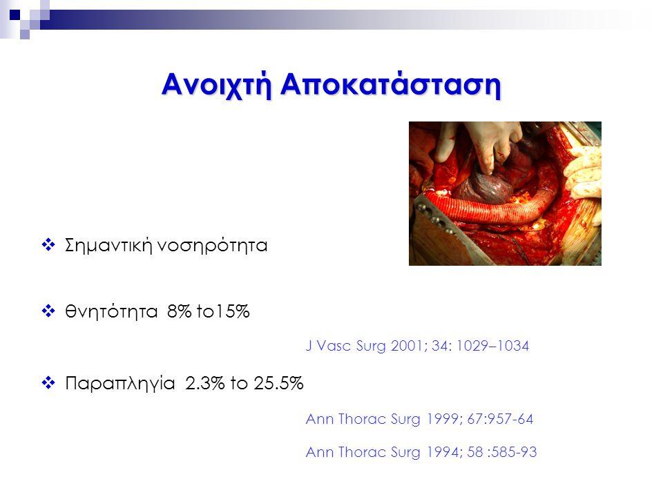 Ανοιχτή Αποκατάσταση Σημαντική νοσηρότητα θνητότητα 8% to15%