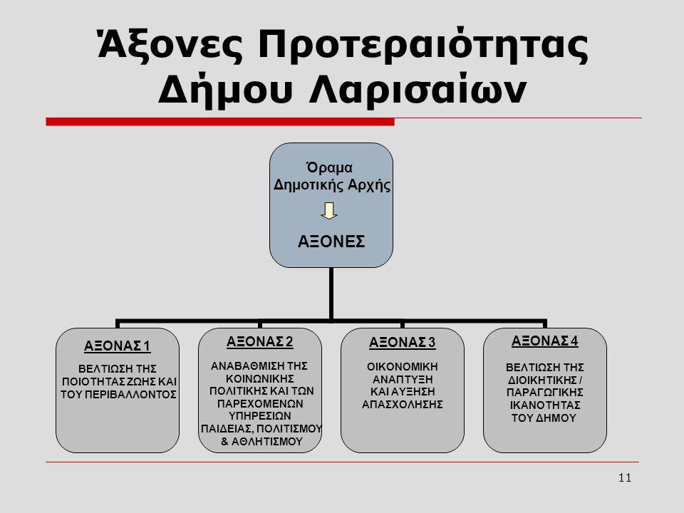 Άξονες Προτεραιότητας Δήμου Λαρισαίων