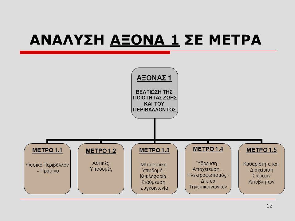 ΑΝΑΛΥΣΗ ΑΞΟΝΑ 1 ΣΕ ΜΕΤΡΑ