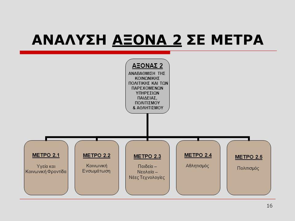 ΑΝΑΛΥΣΗ ΑΞΟΝΑ 2 ΣΕ ΜΕΤΡΑ