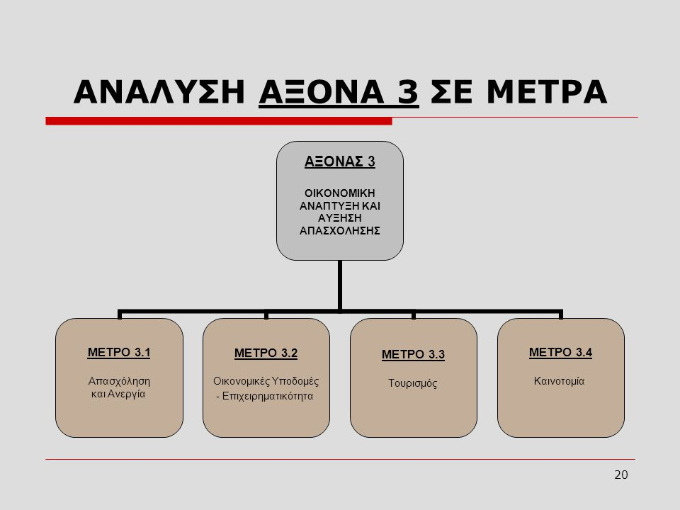 ΑΝΑΛΥΣΗ ΑΞΟΝΑ 3 ΣΕ ΜΕΤΡΑ