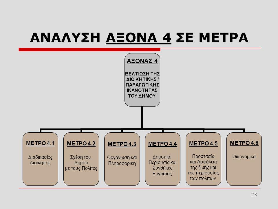 ΑΝΑΛΥΣΗ ΑΞΟΝΑ 4 ΣΕ ΜΕΤΡΑ