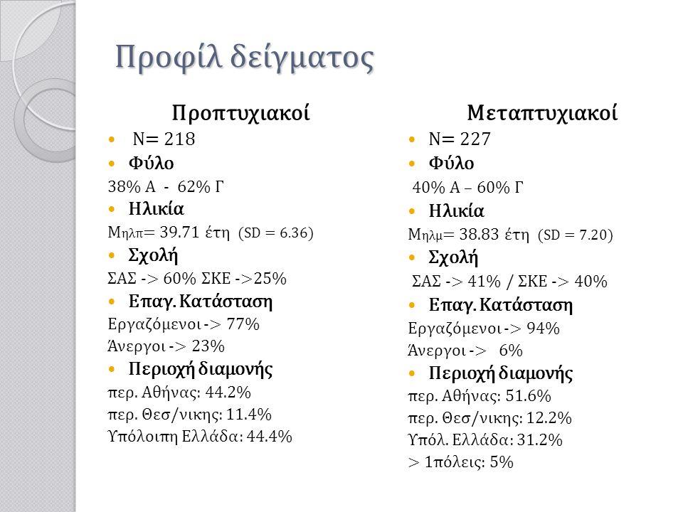 Προφίλ δείγματος Προπτυχιακοί Μεταπτυχιακοί Ν= 218 Φύλο Ηλικία Σχολή