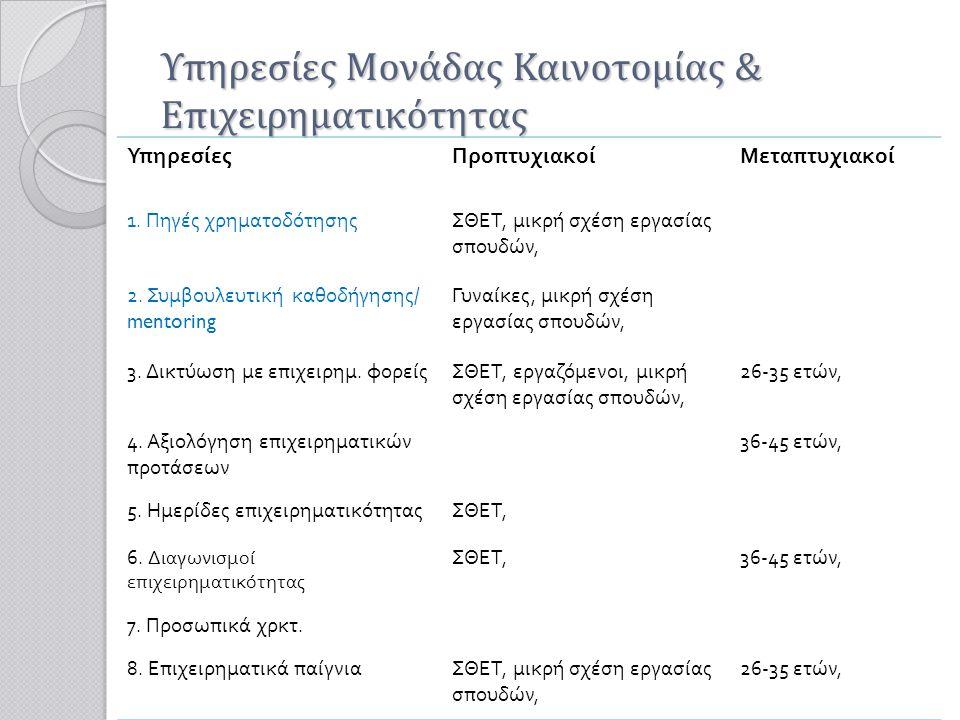 Υπηρεσίες Μονάδας Καινοτομίας & Επιχειρηματικότητας