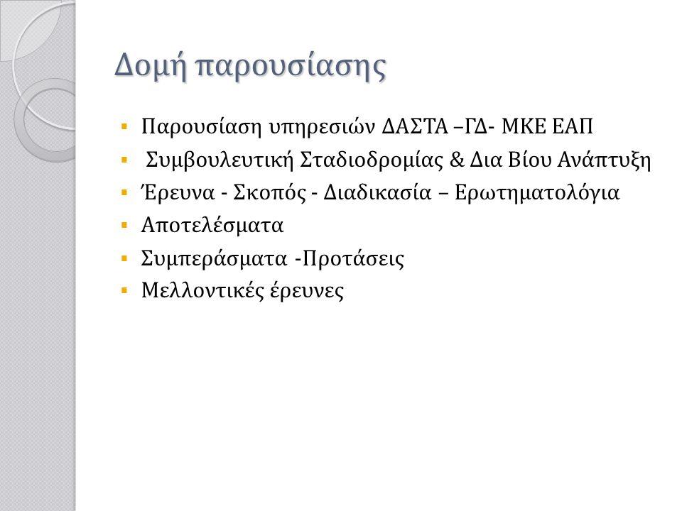 Δομή παρουσίασης Παρουσίαση υπηρεσιών ΔΑΣΤΑ –ΓΔ- ΜΚΕ EAΠ