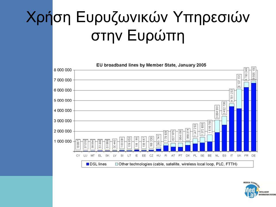 Χρήση Ευρυζωνικών Υπηρεσιών στην Ευρώπη