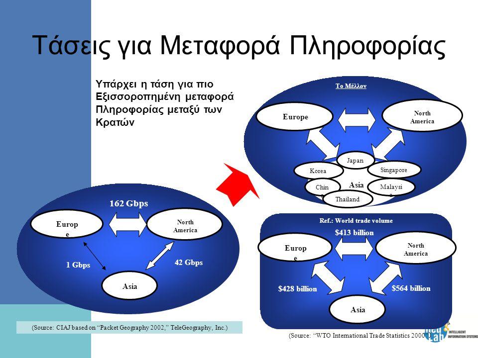 Τάσεις για Μεταφορά Πληροφορίας