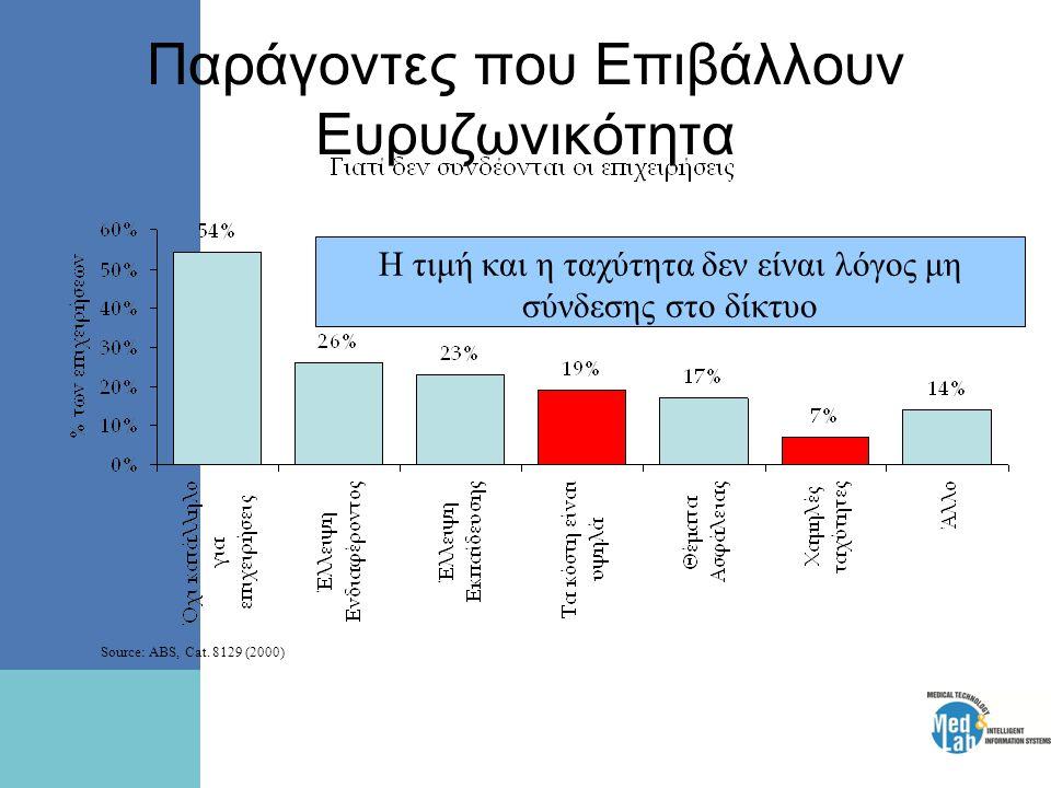 Παράγοντες που Επιβάλλουν Ευρυζωνικότητα