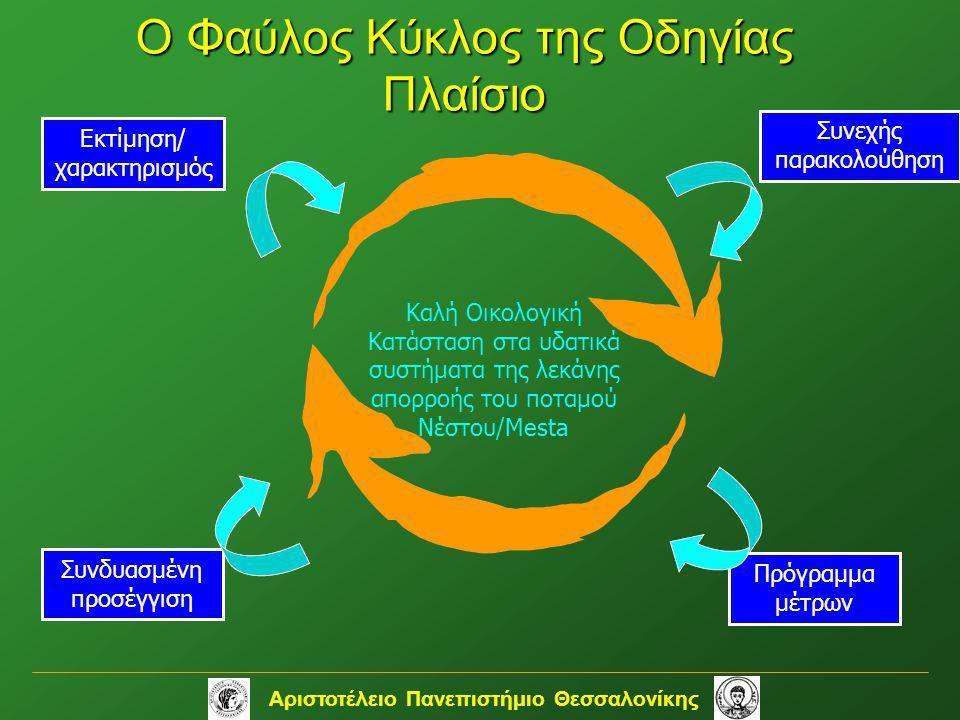 Ο Φαύλος Κύκλος της Οδηγίας Πλαίσιο