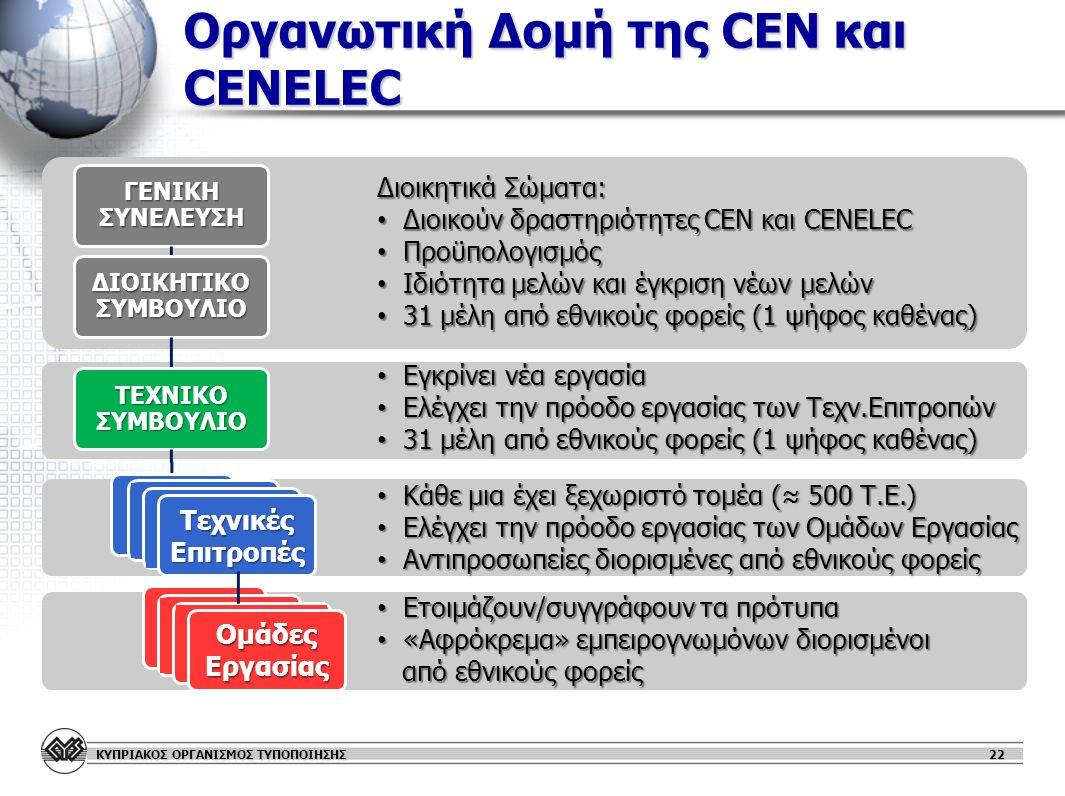 Οργανωτική Δομή της CEN και CENELEC