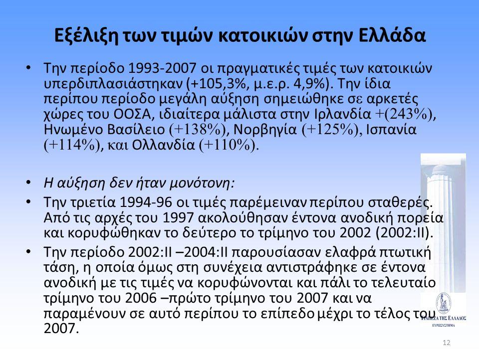 Εξέλιξη των τιμών κατοικιών στην Ελλάδα