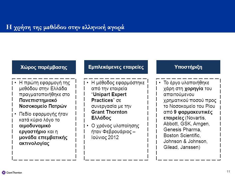 Η χρήση της μεθόδου στην ελληνική αγορά