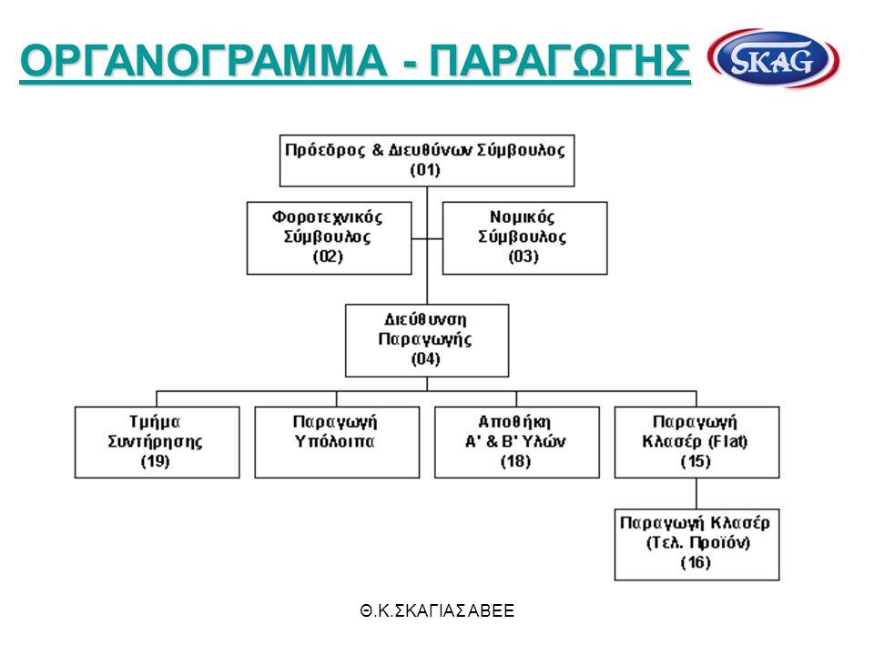 ΟΡΓΑΝΟΓΡΑΜΜΑ - ΠΑΡΑΓΩΓΗΣ