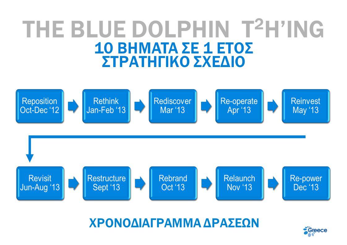 THE BLUE DOLPHIN T2H'ING ΧΡΟΝΟΔΙΑΓΡΑΜΜΑ ΔΡΑΣΕΩΝ