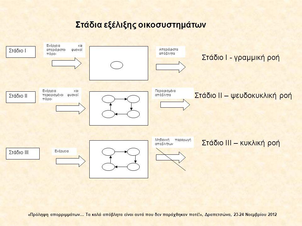 Στάδια εξέλιξης οικοσυστημάτων