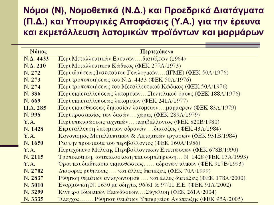 Νόμοι (N), Νομοθετικά (Ν. Δ. ) και Προεδρικά Διατάγματα (Π. Δ