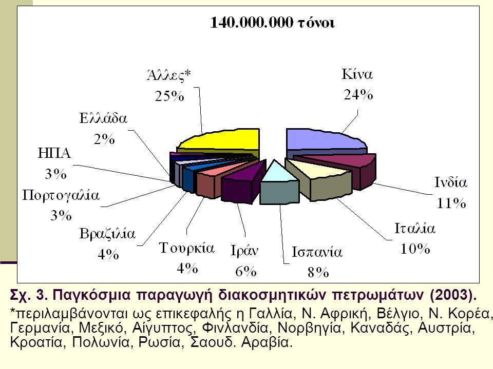 Σχ. 3. Παγκόσμια παραγωγή διακοσμητικών πετρωμάτων (2003).