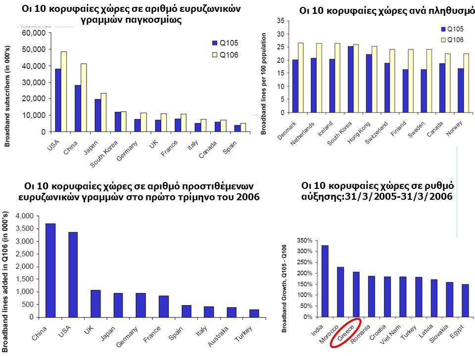 Οι 10 κορυφαίες χώρες σε αριθμό ευρυζωνικών γραμμών παγκοσμίως