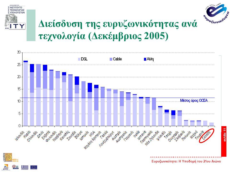 Διείσδυση της ευρυζωνικότητας ανά τεχνολογία (Δεκέμβριος 2005)