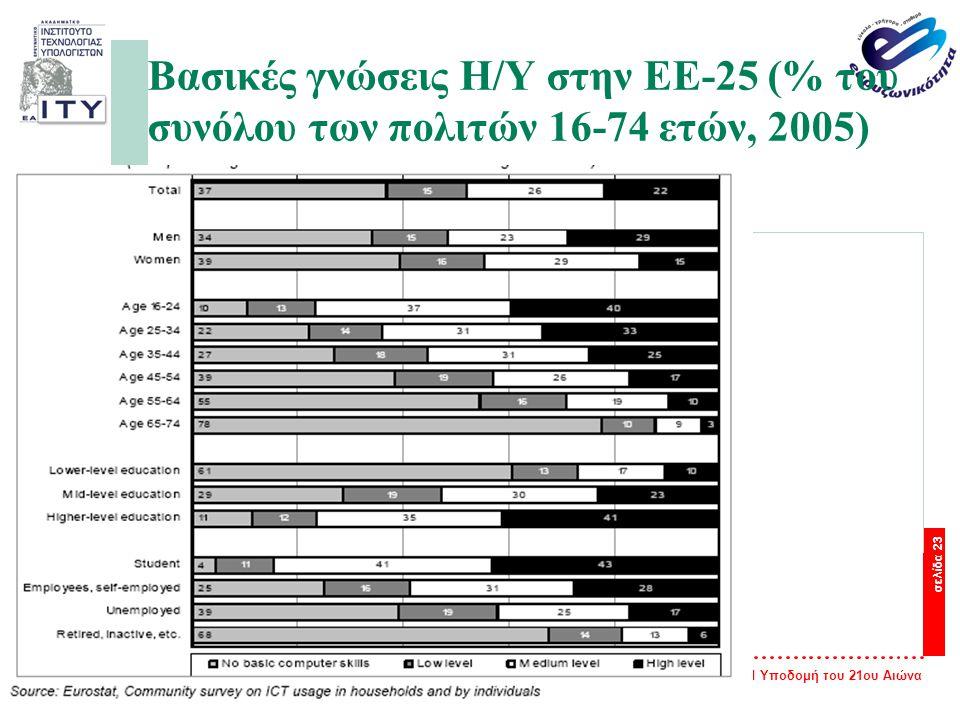 Βασικές γνώσεις Η/Υ στην ΕΕ-25 (% του συνόλου των πολιτών 16-74 ετών, 2005)