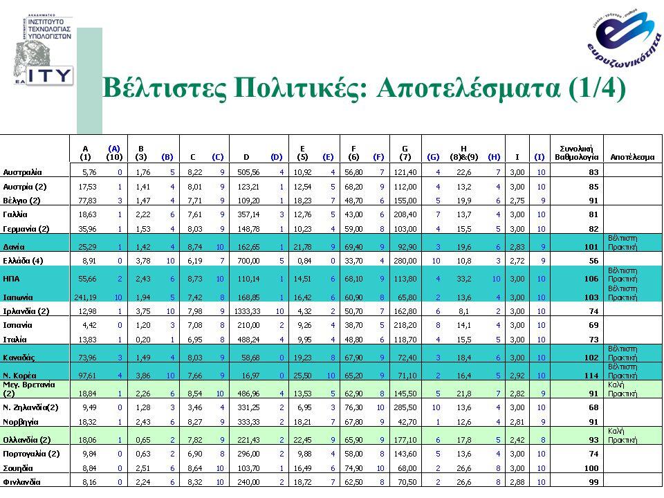 Βέλτιστες Πολιτικές: Αποτελέσματα (1/4)