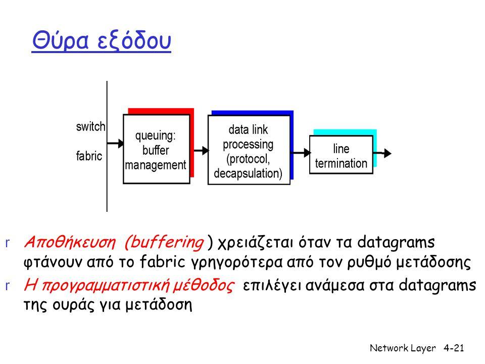 Θύρα εξόδου Αποθήκευση (buffering ) χρειάζεται όταν τα datagrams φτάνουν από το fabric γρηγορότερα από τον ρυθμό μετάδοσης.