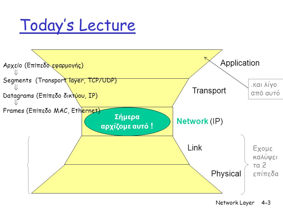 Today's Lecture Application Transport Network (IP) Link Physical