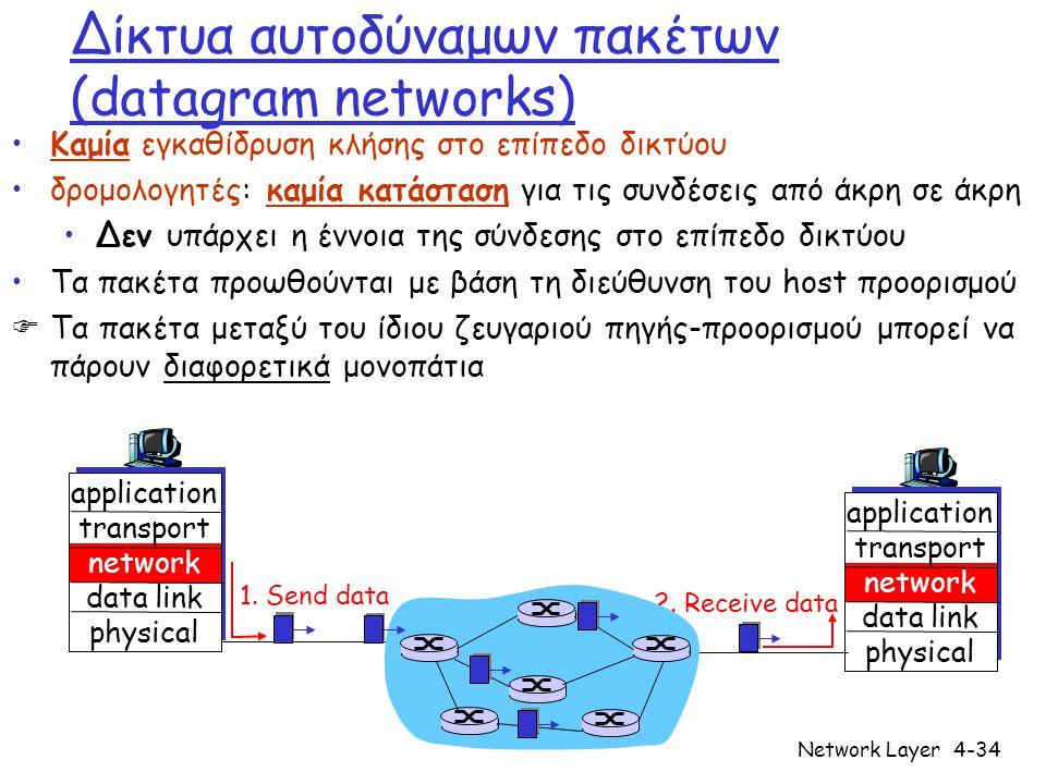 Δίκτυα αυτοδύναμων πακέτων (datagram networks)