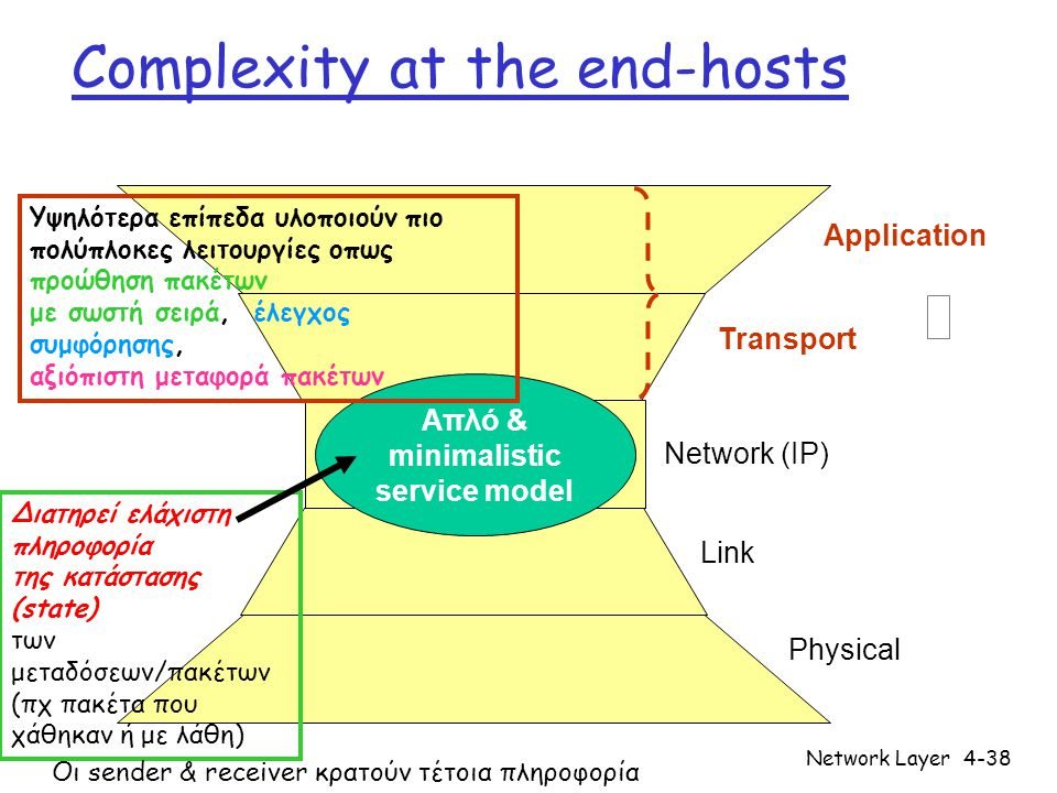 Complexity at the end-hosts